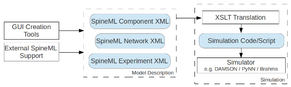 XSLT code generation tool-chain for the SpineML format